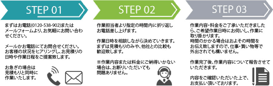 東京片付け110番作業の流れ